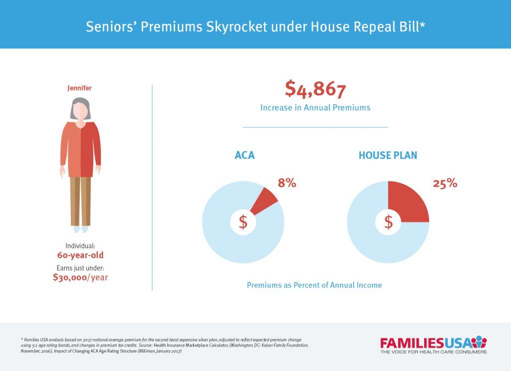 Sr_Premiums_Skyrocket_House_GOP_Plan_Infographic